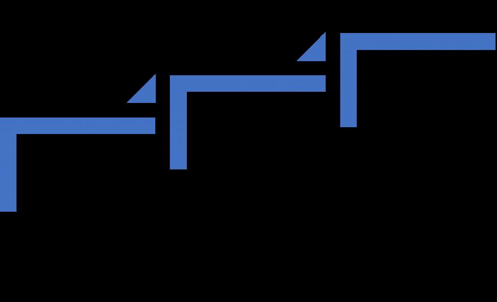 Gerofuturen kaavio - Rai:n käyttöönotto vaiheet